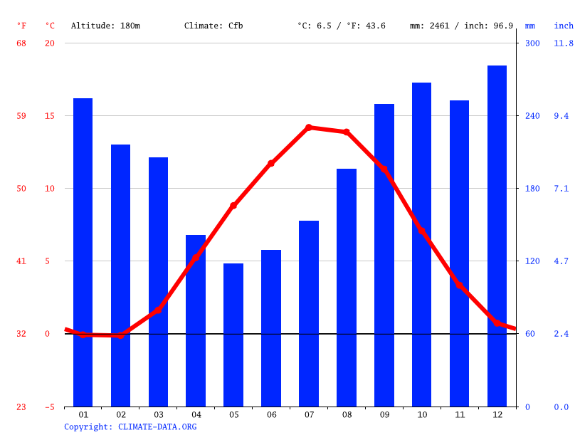 Climate graph // Weather by Month, Bergen