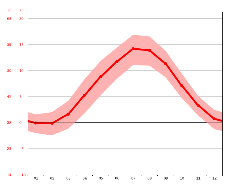 Temperature graph, Bergen