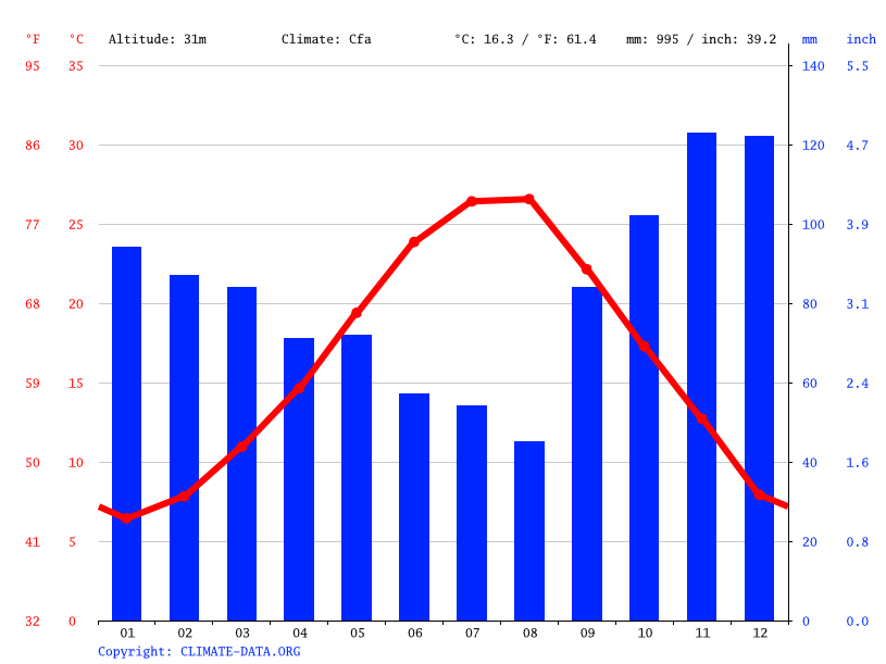 Climate graph // Weather by Month, Katerini