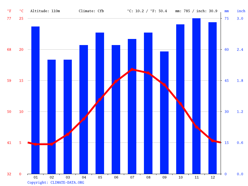 Grafico clima, Derry Hill