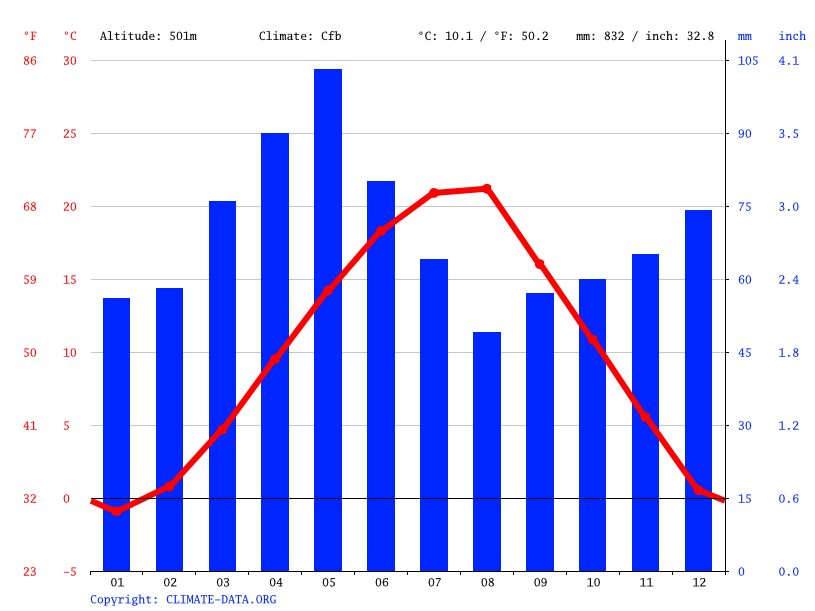 Climate graph // Weather by Month, Viti