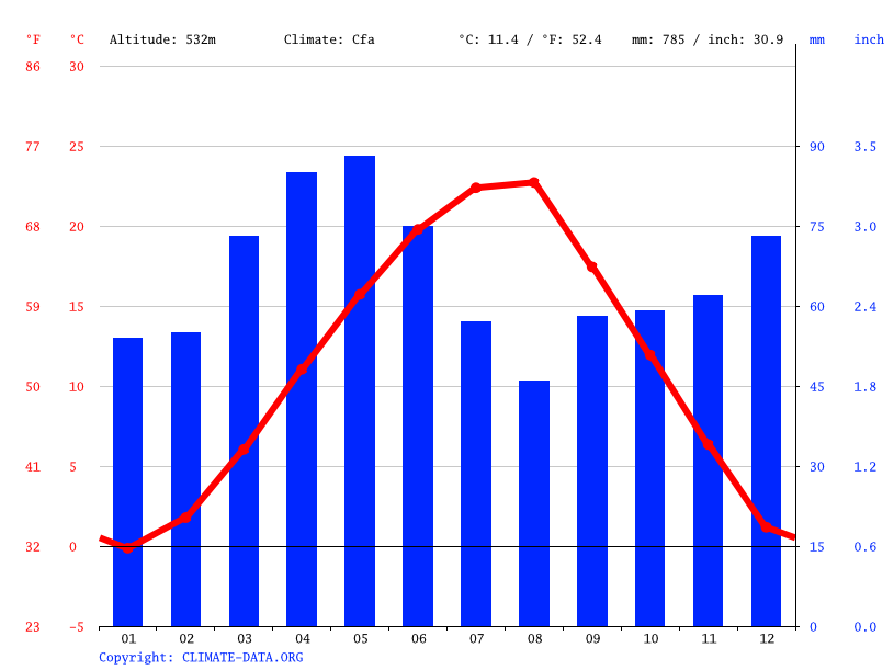 Climate graph // Weather by Month, Muhaxherë