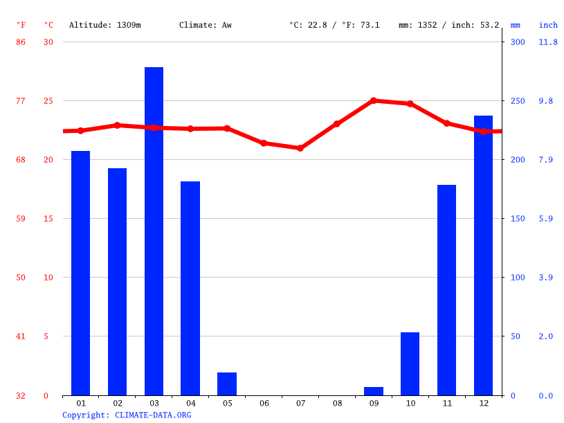 Climate graph // Weather by Month, Kabulembe