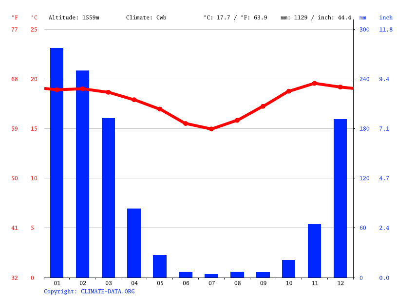 Climate graph // Weather by Month, Mbigili