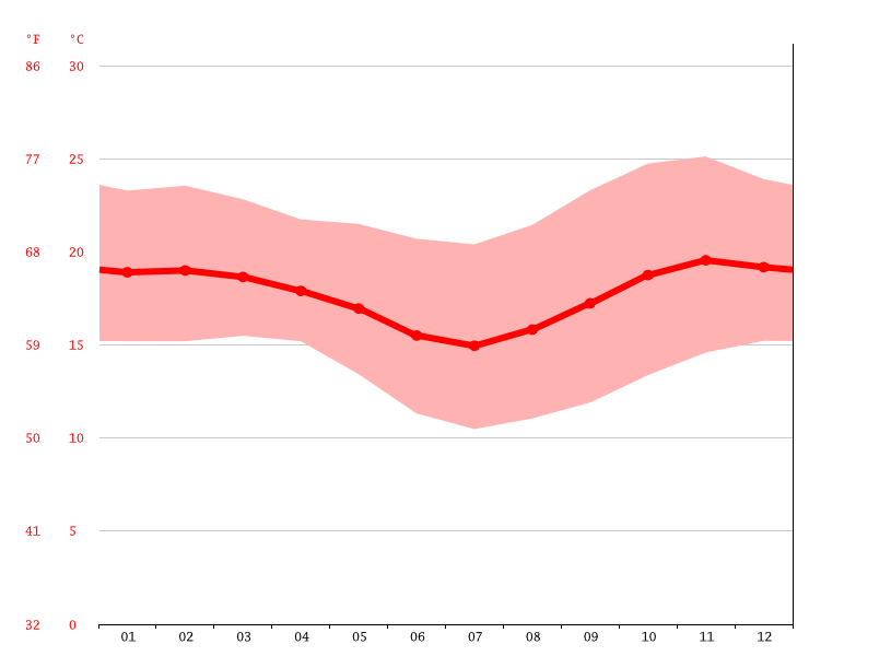 Temperature graph, Mbigili