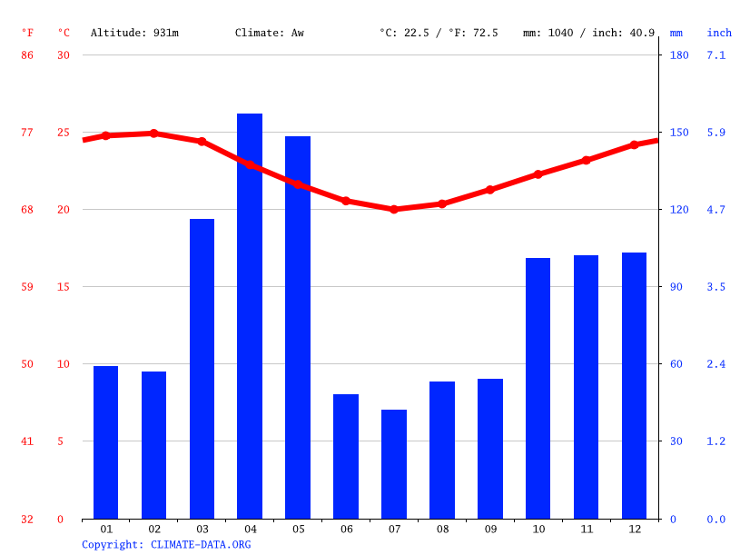 Climate graph // Weather by Month, Bulwa