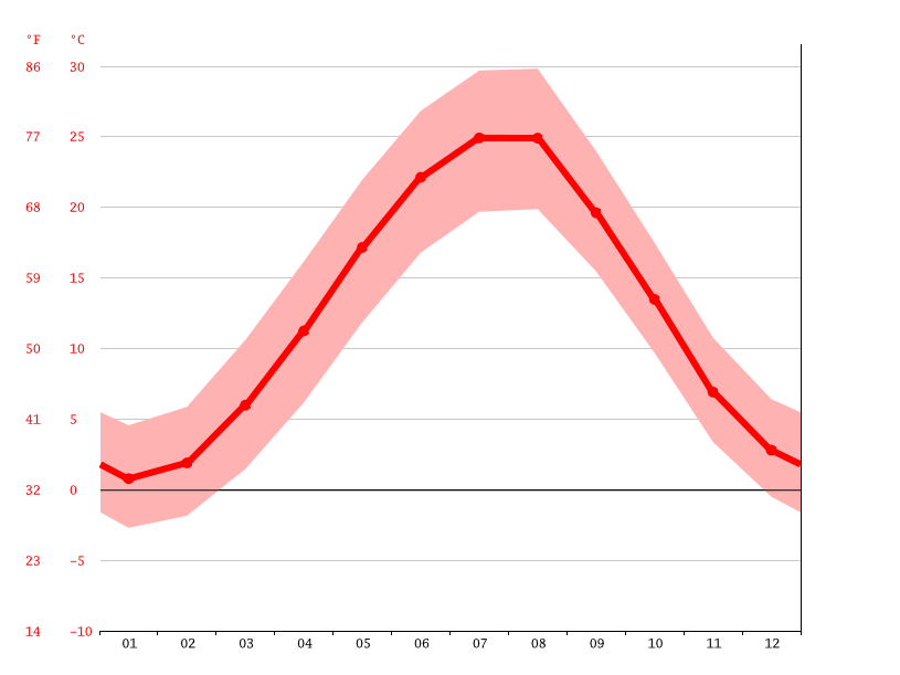 average temperature, Sultan-Yangi-Yurt