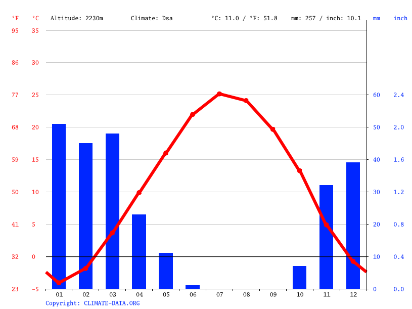Climate graph // Weather by Month, Vardanjan