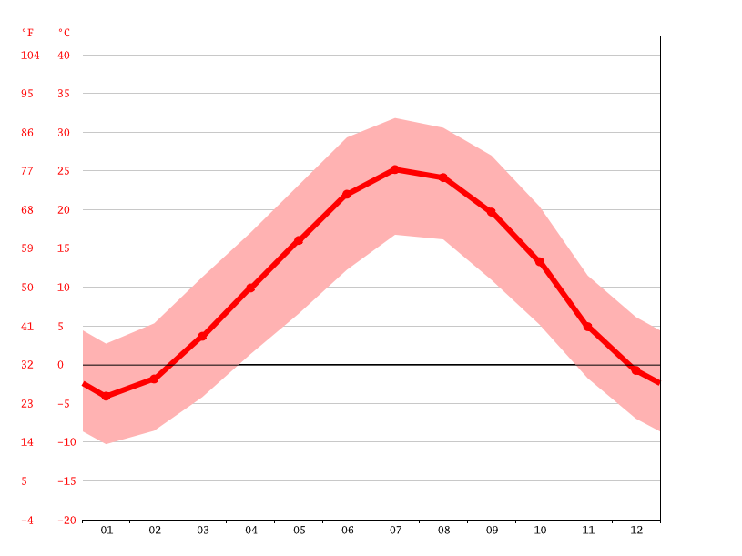 average temperature, Vardanjan