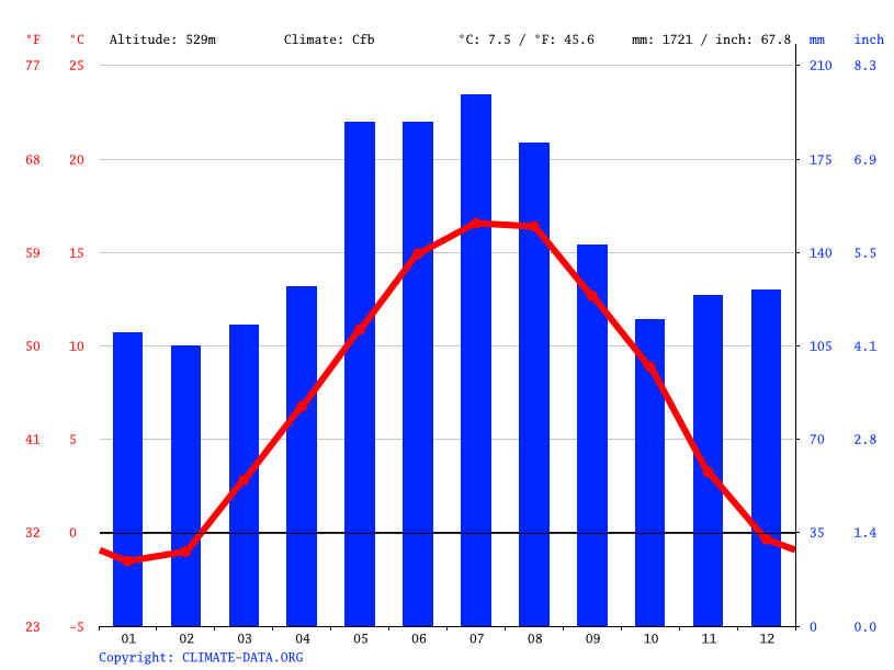 Climate graph // Weather by Month, Münsingen