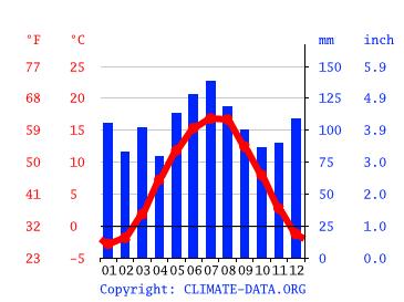 Wettervorhersage Bodenmais