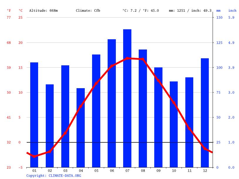 Klima Bodenmais Wetter Klimatabelle Klimadiagramm Fur Bodenmais