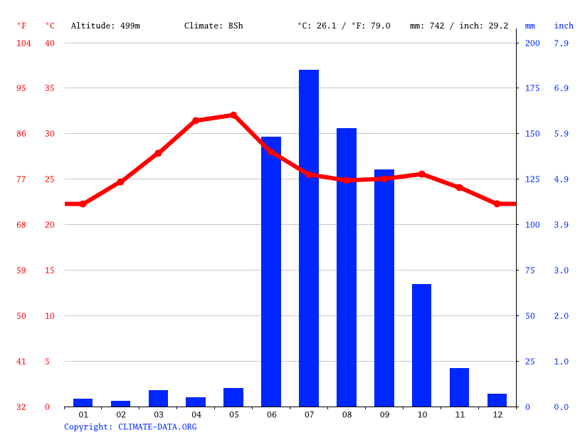 Climate graph // Weather by Month, Akhegaon