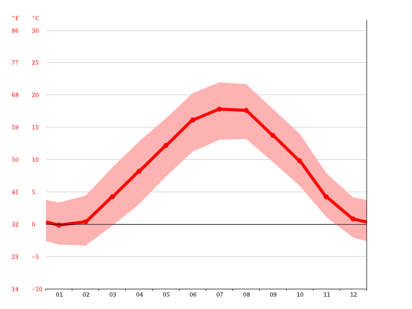 average temperature, Ostermundigen