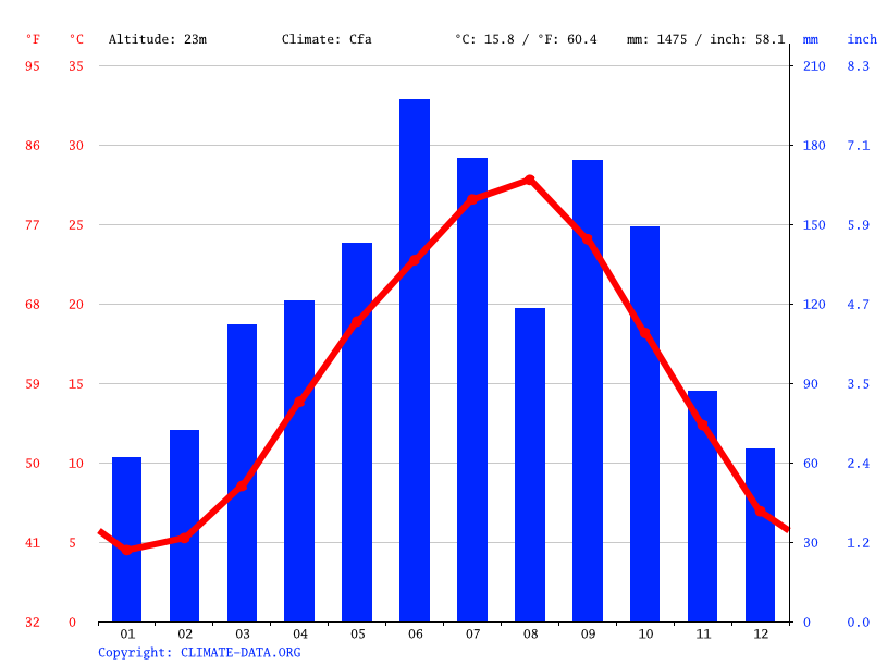 Climate graph // Weather by Month, Osaka