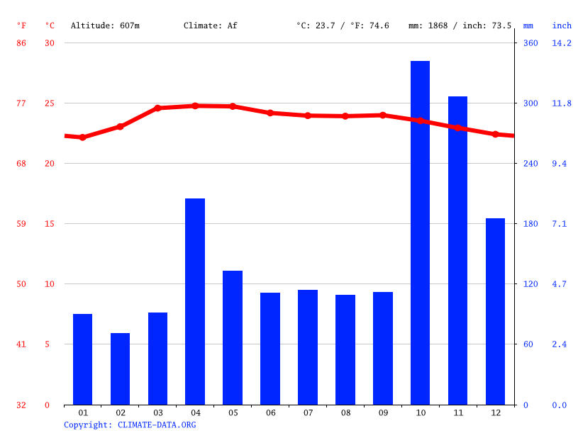 Climate graph // Weather by Month, Ankumbura
