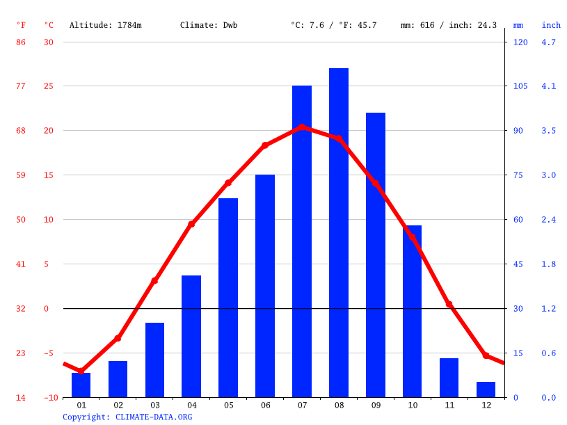 Climate graph // Weather by Month, 民和回族土族自治县