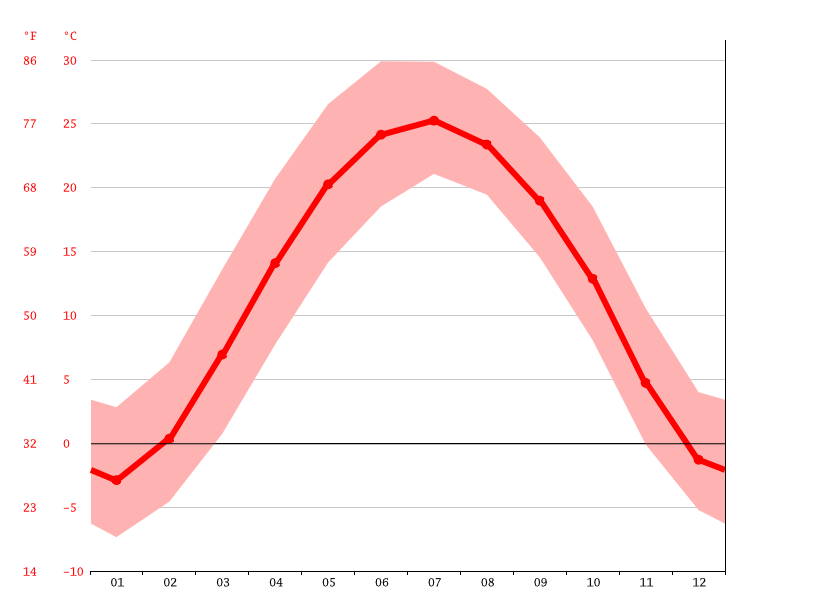 Temperature graph, 井陉矿区