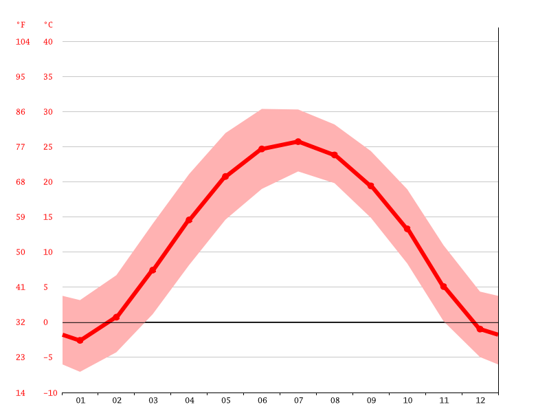 Temperature graph, Jingxing