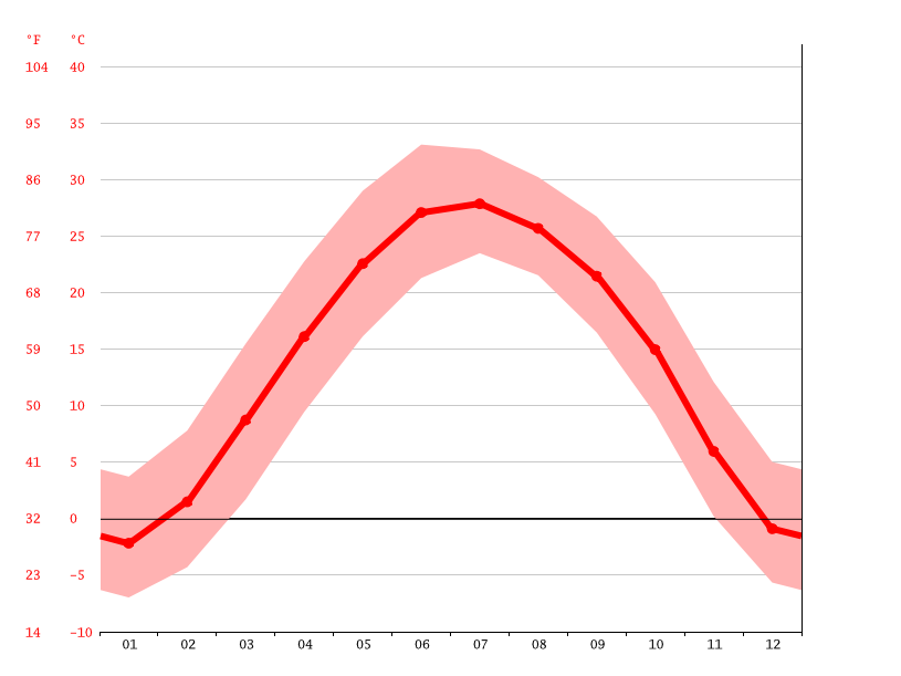 Temperature graph, 无极县