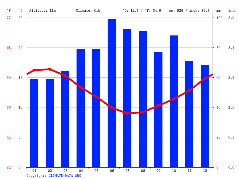 Climate graph // Weather by Month, Porirua
