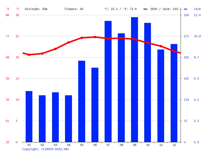 Climate graph // Weather by Month, Diarabasin