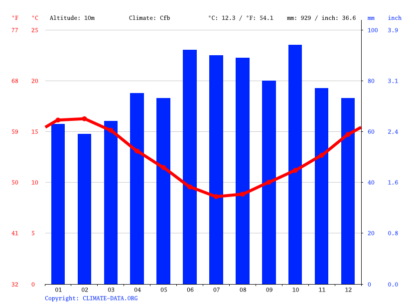 Climate graph // Weather by Month, Lower Hutt