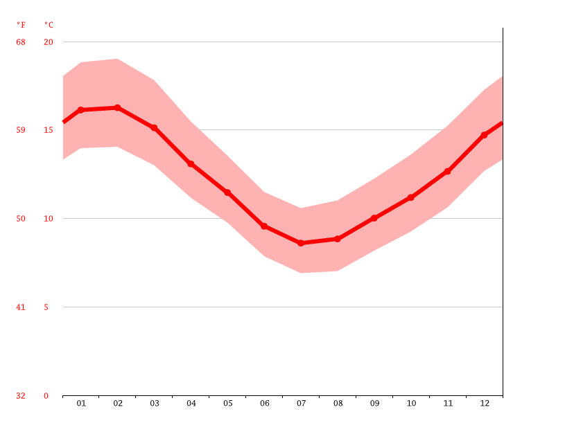 average temperature, Lower Hutt