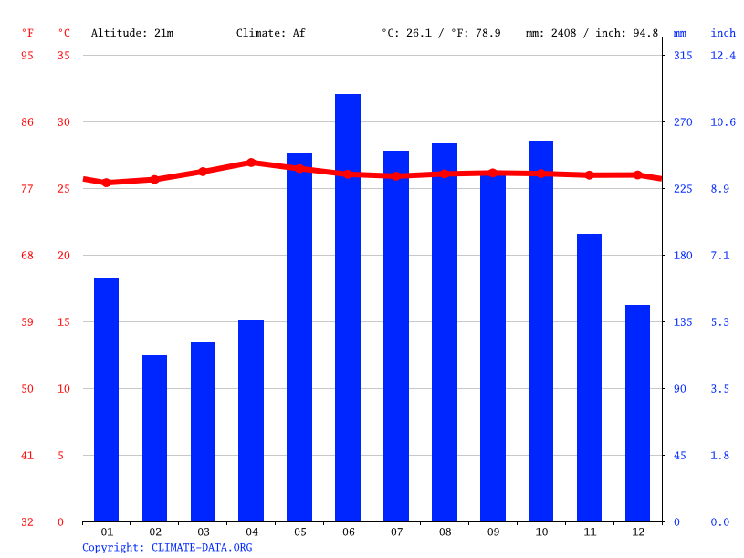 Climograph // Weather by Month, Loyola Village