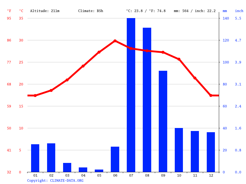 Climate graph // Weather by Month, Techobampo de los Montes