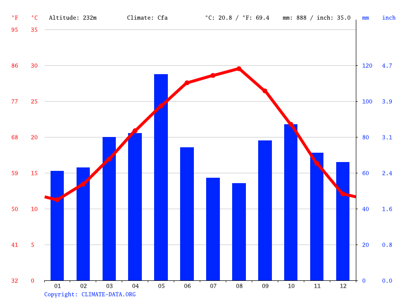 Climate graph // Weather by Month, Universal City