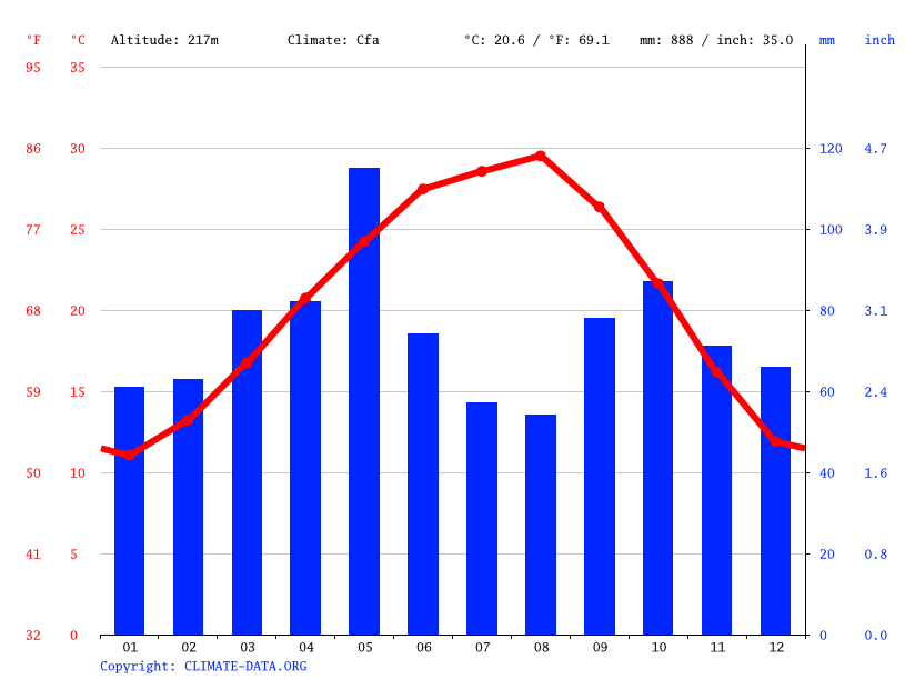 Climate graph // Weather by Month, Cibolo