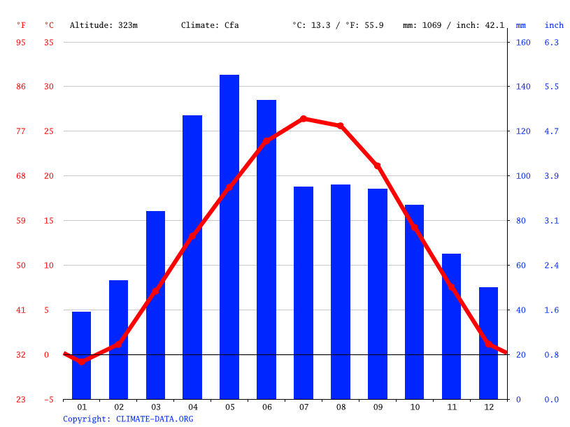 Grafico climatico, Lee's Summit