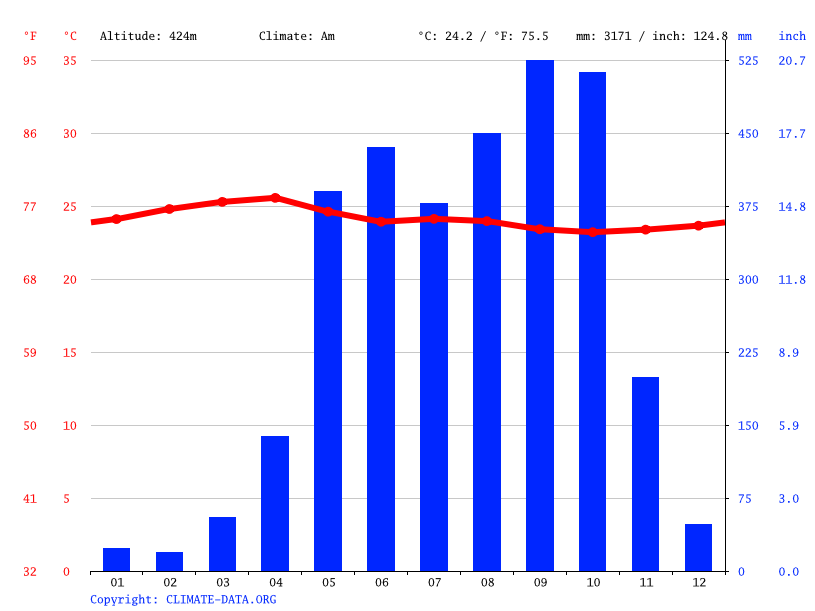 Climate graph // Weather by Month, Santa Barbara