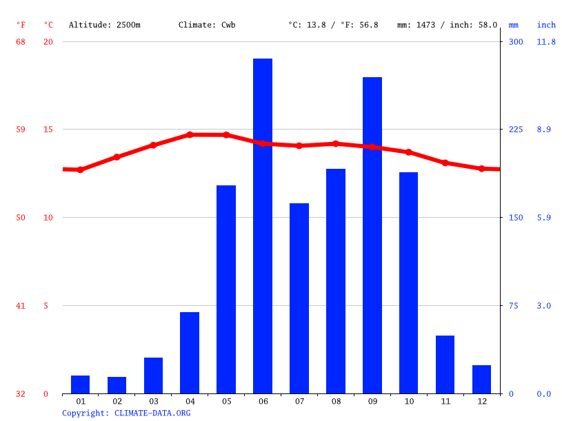 Climate graph // Weather by Month, Totonicapán
