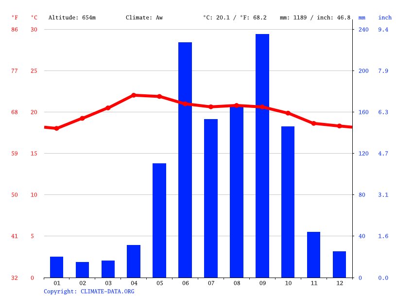 Climate graph // Weather by Month, Quezaltepeque