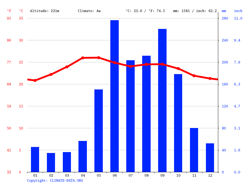 Climate graph // Weather by Month, Zacapa