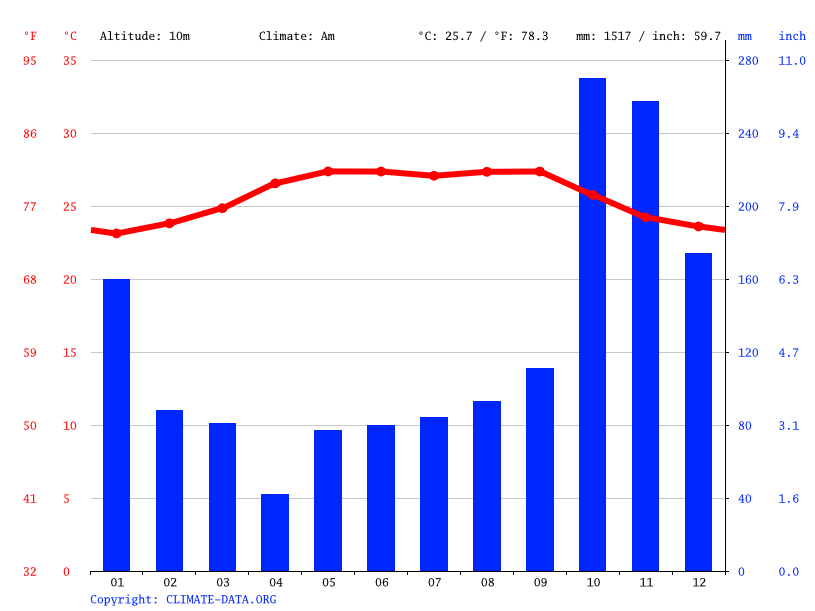 Climate graph // Weather by Month, Chapagua