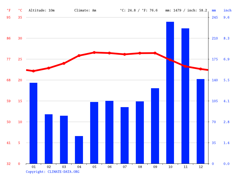 Climate graph // Weather by Month, Francia