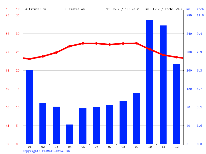 Climate graph // Weather by Month, Dos Bocas