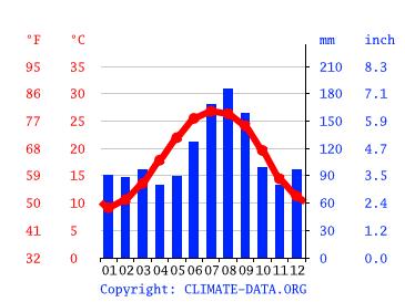 Myrtle Beach Climate Average