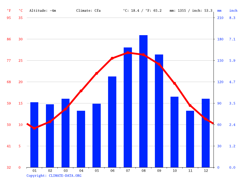 Myrtle Beach climate: Average Temperature, weather by ...