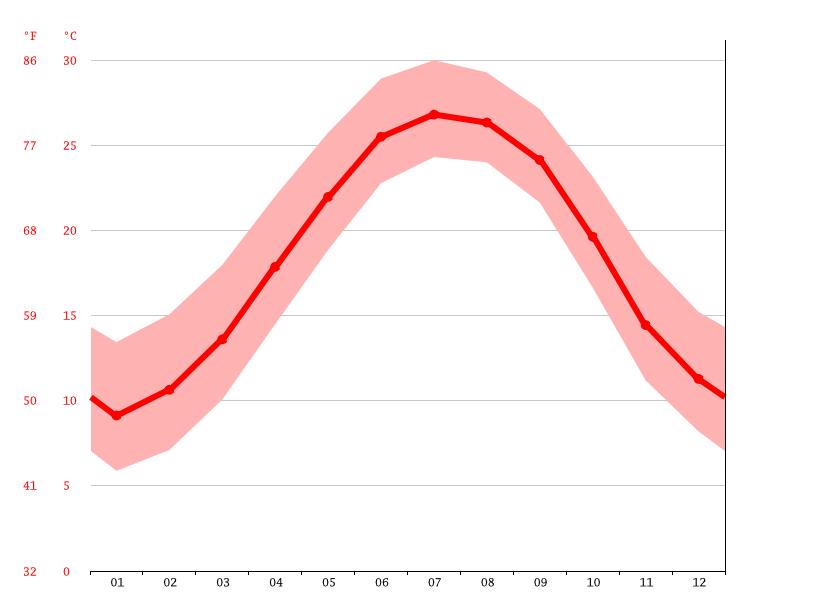 Average Temperature Myrtle Beach