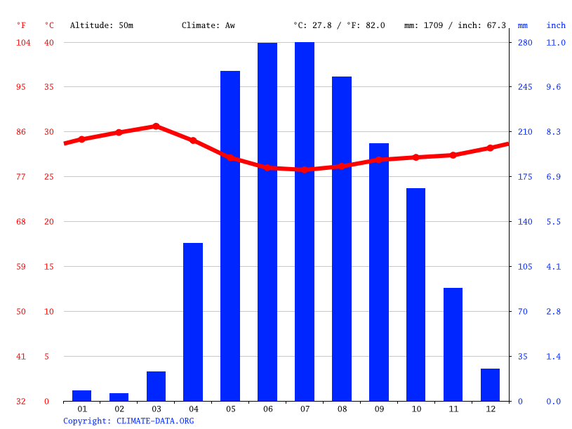 Climate graph // Weather by Month, Payara
