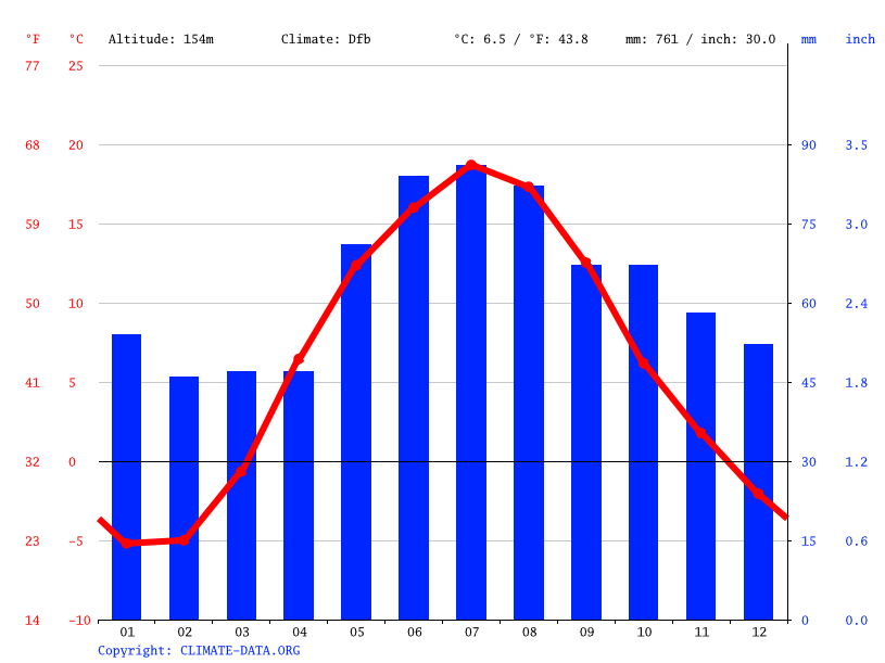 Climate graph // Weather by Month, Rēzekne