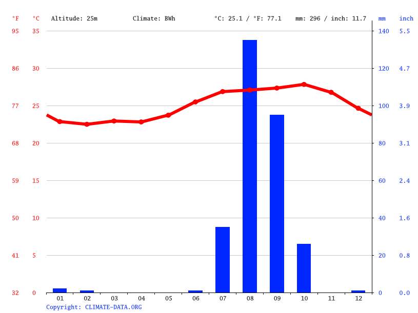 Climate graph // Weather by Month, Diamniadio