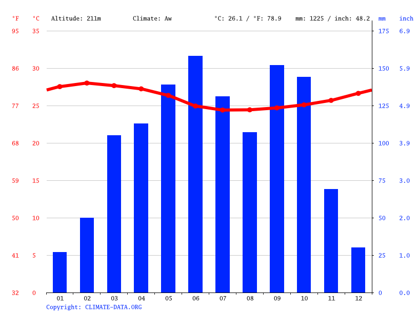 Climate graph // Weather by Month, Bekwai