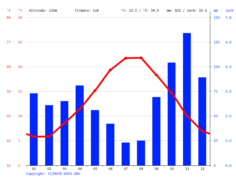 Climate graph // Weather by Month, Monaco