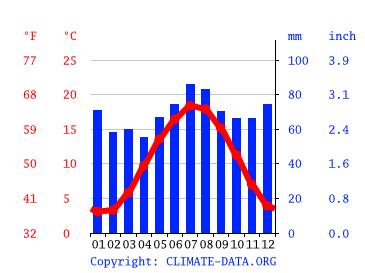 Wetter Deventer