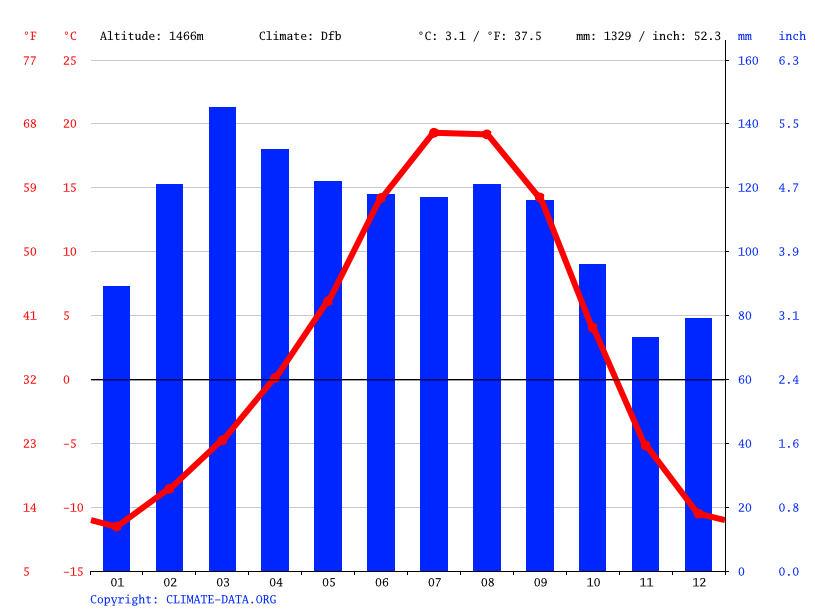 Climate graph // Weather by Month, Gilgit
